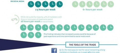 How Marketers Are Using Social Media Marketing Successfully [INFOGRAPHIC] | The Information Specialist's Scoop | Scoop.it