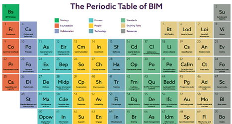 Follow Periodic Table Of BIM To Implement BIM Successfully | BIM Forum | Scoop.it