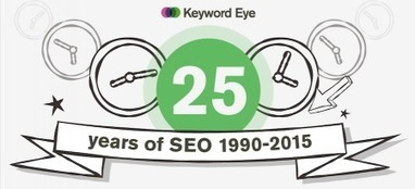 25 Years of Search Engine Optimization History 1990-2015 (Infographic) | Allround Social Media Marketing | Scoop.it