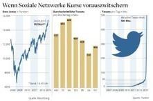 Mit Google und Twitter zum Börsen-Hai werden - DIE WELT   Social Media Monitoring   Scoop.it