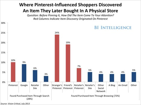 CHART: Showrooming Killer? Pinterest Drives 'Reverse Showrooming' At Bricks-And-Mortar Retailers | UpTempo Group: Social Media Scientists | Scoop.it