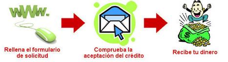 Línea De Crédito Y Préstamos Para Empresas En Spotcap | Préstamos Personales | Scoop.it