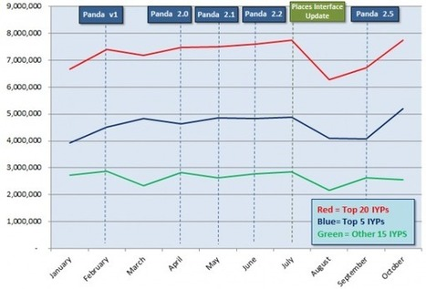 Google Panda Together With Google Places Has Strong Impact On IYP Traffic   Organic SEO   Scoop.it