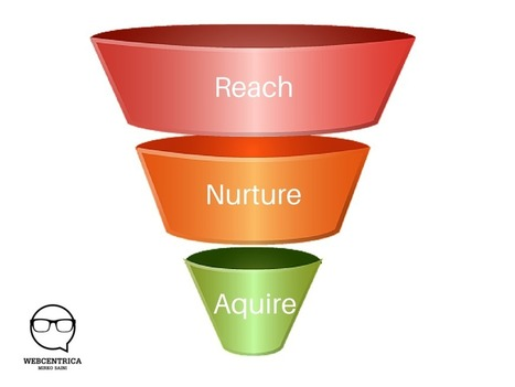 LinkedIn Marketing Funnel   Social Media Consultant 2012   Scoop.it