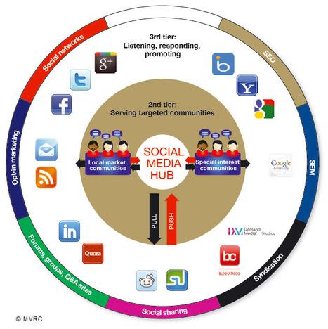 Social media in het agrarische bedrijfsleven en het groene onderwijs > Tuinbouw Digitaal > Kennis | Floriade 2022 | Scoop.it