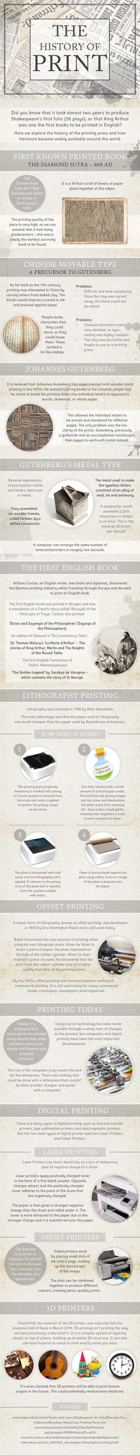 La historia de la impresión, en una infografía | Las Tics y las ciencias de la informacion | Scoop.it