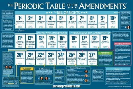 The Periodic Table of the Amendments | Educational Resources and Insight | Scoop.it