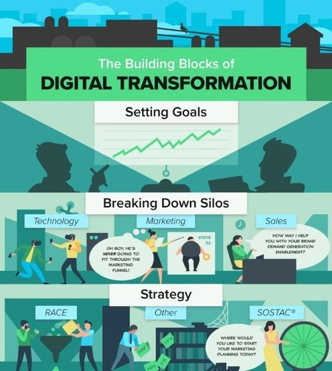 The Building Blocks of Digital Transformation - Smart Insights Digital Marketing Advice | Integrated Brand Communications | Scoop.it