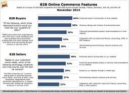 How B2B Vendors Are Working to Meet Buyers Omni-Channel Desires | Commerce & Digital Marketing | Scoop.it
