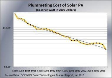 Smaller, cheaper, faster: Does Moore's law apply to solar cells? | Guest Blog, Scientific American Blog Network | AS Use of Maths | Scoop.it