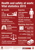 Health and safety at work – Vital statistics 2015 poster   Workplace safety and health Australia   Scoop.it