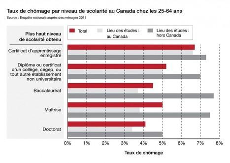La valeur d'un diplôme obtenu au Canada par rapport à celle d'un diplôme obtenu à l'étranger   Enseignement supérieur   Scoop.it