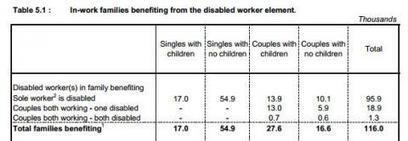 Do half a million disabled people stand to lose out under Universal Credit? | Disability Issues | Scoop.it