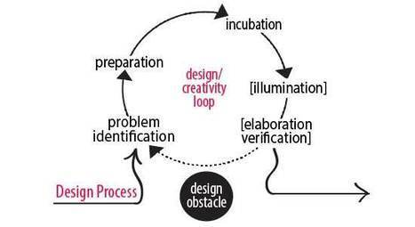 Creativity and Instructional Design | Learning & Training - www.click4it.org | Scoop.it