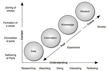 Knowledge | A New Society, a new education! | Scoop.it