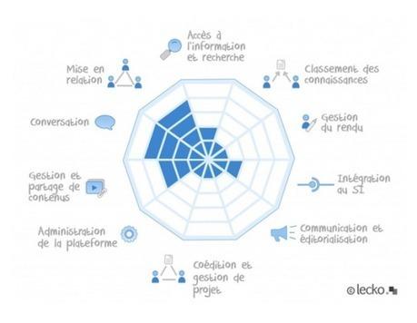 RSE : Kayoo, coup d'essai, coup de maître pour B&D - Marketing & Innovation par Visionarymarketing | Collaboration market | Scoop.it