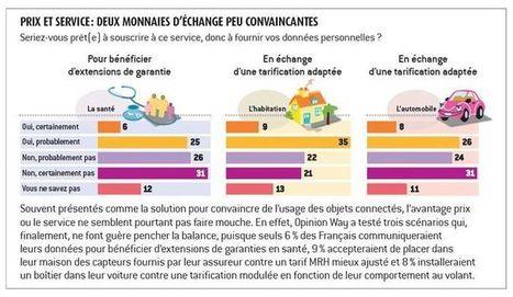 Objets connectés : les assureurs sauront-ils convaincre les Français de fournir leurs données personnelles ? | Assurance des personnes et des biens | Scoop.it