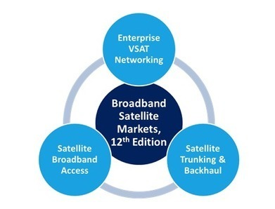 NSR... Forecasts Newbies Will Increase Broadband Satellite Markets (Report) - SatNews Publishers | Solutions | Scoop.it