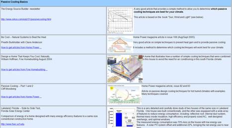 Builditsolar: Una web con respuestas sobre eficiencia energética | geco sustainable architecture | Scoop.it