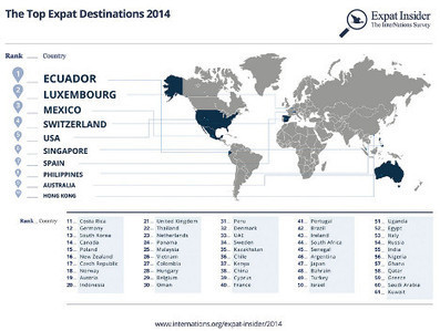 Spain ranked world's 7th best expat destination - The Local | Spain: society and culture | Scoop.it