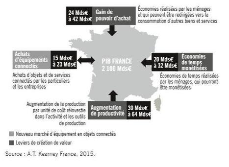 Objets connectés : un potentiel de création de valeur de 74 milliards d'euros en France en 2020 | Objets connectés | Scoop.it