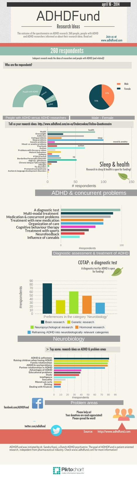 ADHDFund update 16-04-2014 'Your Research Ideas' survey (www.adhdfund.com) | Health Trends and Advancements | Scoop.it