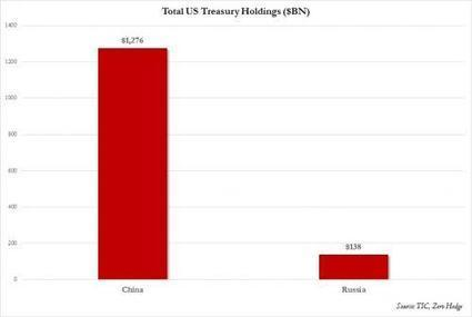 How Many Treasurys Do Russia And China Own?   Zero Hedge   Commodities, Resource and Freedom   Scoop.it