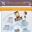 Infographie : web-to-store et store-to-web vus par les Français | Mercatique | Scoop.it