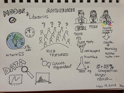 MOOCs and libraries: Next steps? #MOOClib | The Information Professional | Scoop.it
