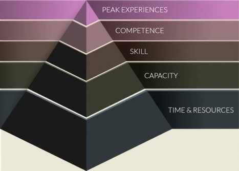 Maslow's Hierarchy of eLearning Needs - eLearning Brothers | Inquiry-Based Learning and Research | Scoop.it