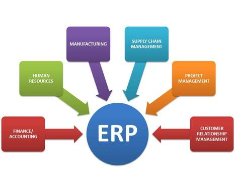 How ERP Software Solutions Help In Managing Inventory | Learning ERP Software Solutions For Your Business | Scoop.it