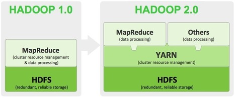Developing Applications on YARN – The Fabric of Next Generation Hadoop | Big Data Brazil | Scoop.it