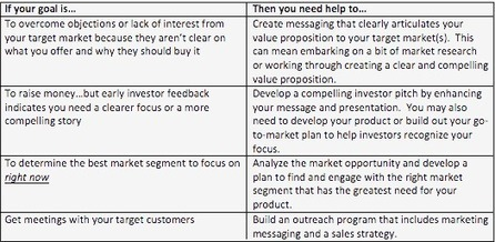When Should My Startup Start Marketing? - Magnetude Consulting | B2B Startup Marketing | Scoop.it