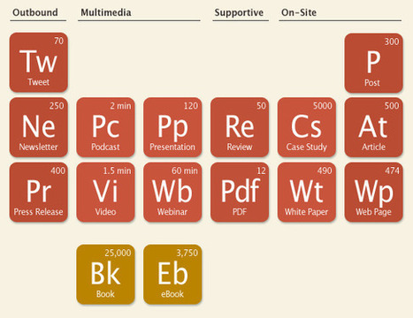 Content Chemistry: The Periodic Table of Content   My SEO Stuff   Scoop.it