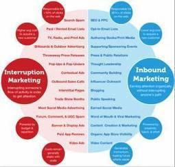 Le Marketing de l'Interruption: quel avenir dans le Web? | Be Marketing 3.0 | Scoop.it