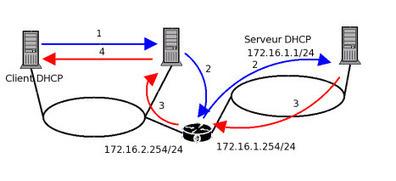 installation d'un serveur DHCP | installation d'un agent relais DHCP | Cours Informatique | Scoop.it