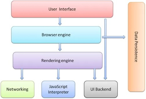 How Browsers Work: Behind the scenes of modern web browsers - HTML5 Rocks   Webdesign and Programming   Scoop.it
