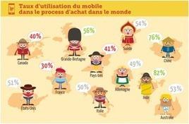 [Etude] M-commerce : les Français derniers de la classe : Capitaine Commerce 3.6 | Le commerce à l'heure des médias sociaux | Scoop.it