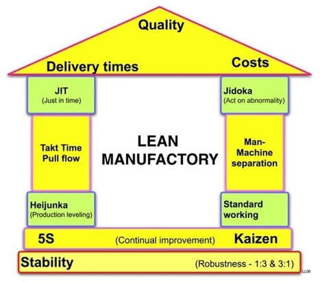 Lean-An Overview | Six Sigma and excel concepts | Scoop.it