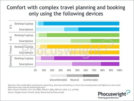 The Next Wave of Mobile Booking: Phocuswright | SOCIAL Media & Commerce  & Mobile & altri | Scoop.it