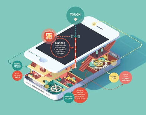 Infographics reveal secrets of the iPhone and other gadgets #Infographic | Start Ups BUsinesses | Scoop.it