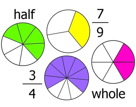 Kids, Fraction Tutorial, Learning Fractions - KidsOLR | School Stuff | Scoop.it