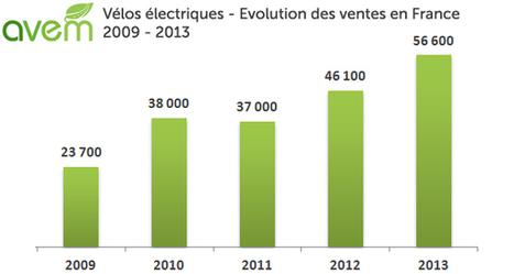 Le vélo électrique poursuit sa progression – 56.600 ventes en France en 2013 | Vélo Hollandais | Scoop.it