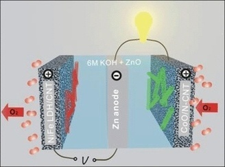 Zinc-air battery could be low-cost alternative to lithium-ion | News | The Engineer | Energy Storage | Scoop.it