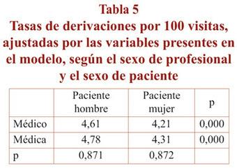 Derivaciones en los centros de salud de Andalucía según el sexo de profesionales y pacientes: un análisis de género | Doctorado Ciencias Salud | Scoop.it