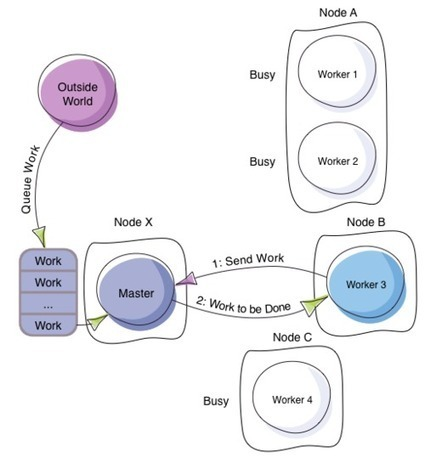 Balancing Workload Across Nodes with Akka 2 | Scala | Scoop.it