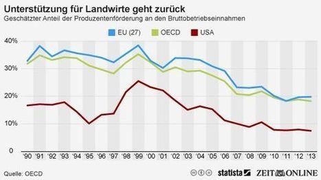 Agrarsubventionen: Bauer trifft Markt   my universe   Scoop.it