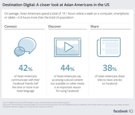 How Asian Americans Use Facebook, and What Marketers Should Do About It | MarketingHits | Scoop.it