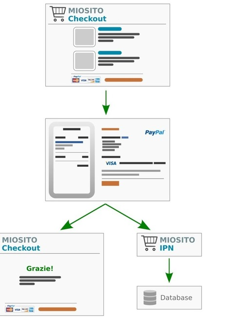 PHP: E-commerce semplice con PayPal | Social Media Consultant 2012 | Scoop.it
