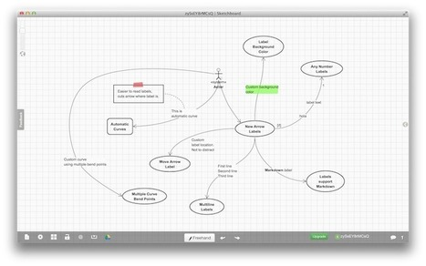 SketchBoard : Créer des mind maps en mode collaboratif | Keep learning | Scoop.it